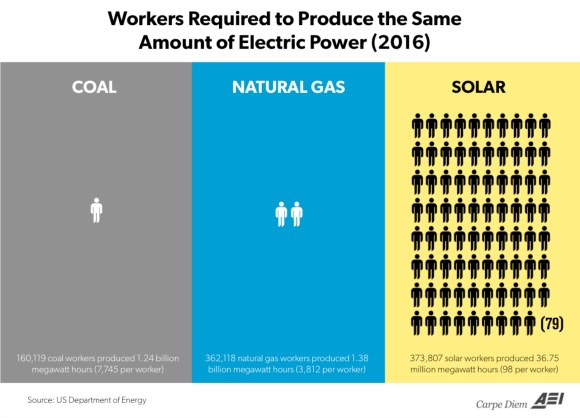 Energy Workers