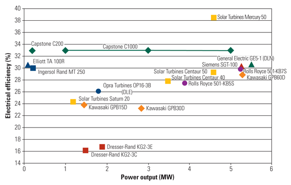 Relative Efficiency of power generation microturbines