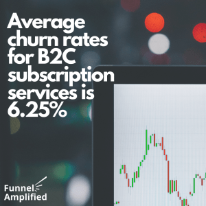The average church rate for b2b subscription services