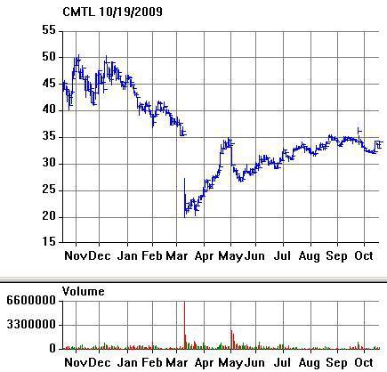 CMTL Chart