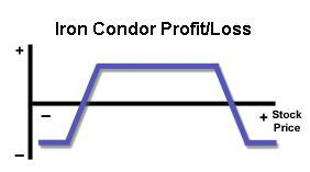 Iron Condor Profit Loss