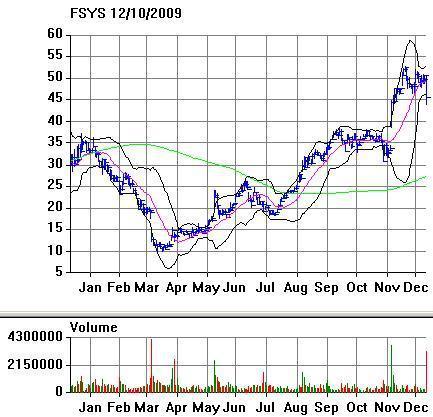 FSYS Chart