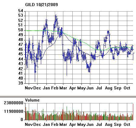 GILD Chart