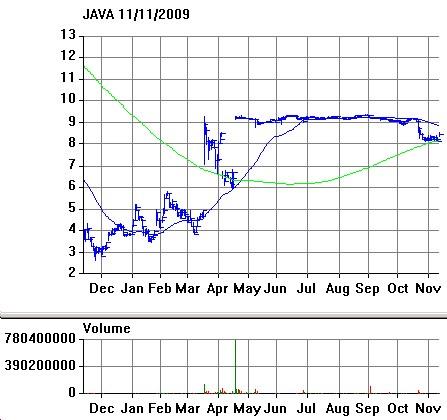 JAVA Chart