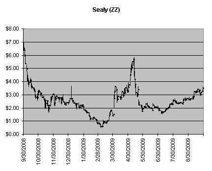 ZZ Chart