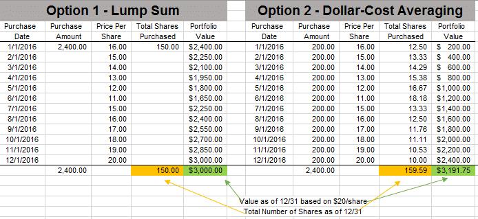 Dollar Cost Averaging Example