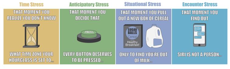 Albrecht's Four Types of stress