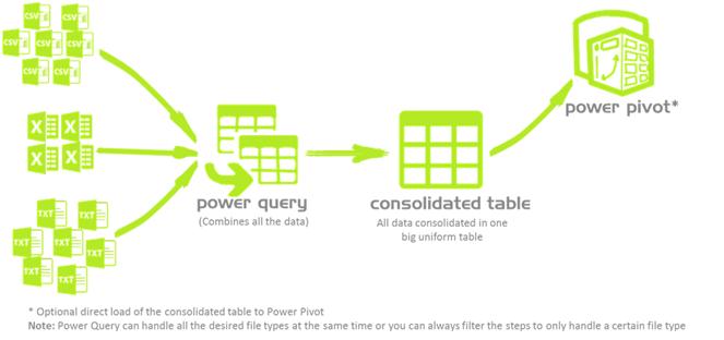 איך Power Query עובד