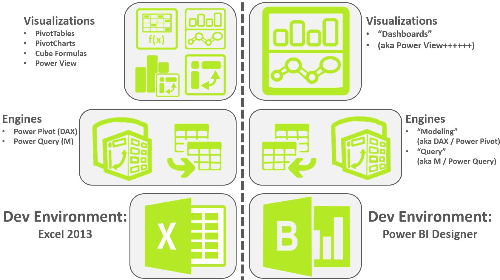 Power Bi Designer Vs Excel What S Microsoft Up To