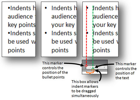 Indents make it easier to read bullet points. You can use the Ruler and its indent markers to adjust the indentation of your bullets.