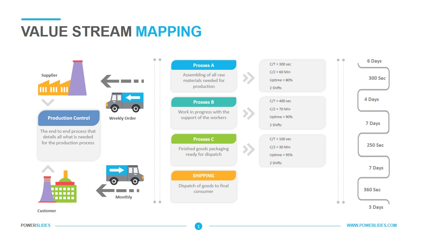 Value Stream Mapping Template Powerslides