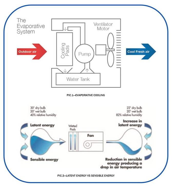 evaporative coolers wiring diagrams made cool  svga cable