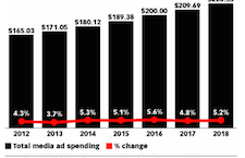 As mobile ad revenue continues to soar, newspapers still struggle to catch the wave