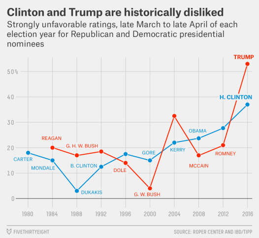 Source: FiveThirtyEight (http://fivethirtyeight.com/features/americans-distaste-for-both-trump-and-clinton-is-record-breaking/)