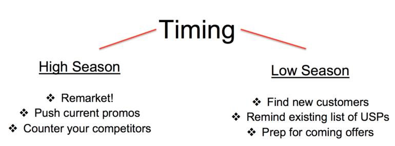 Seasonality timing