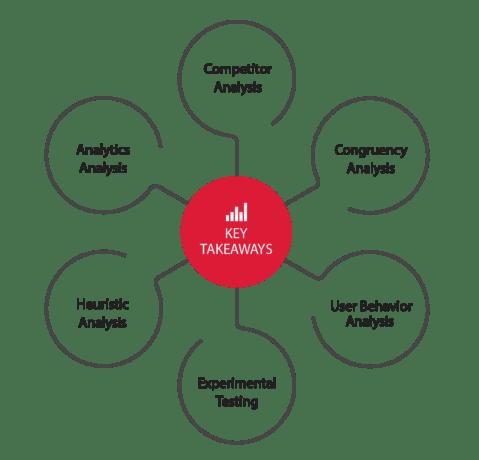 CRO program components
