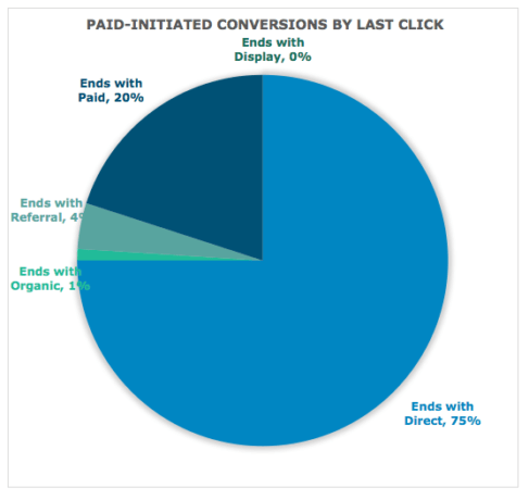 Paid initiated conversions by last click
