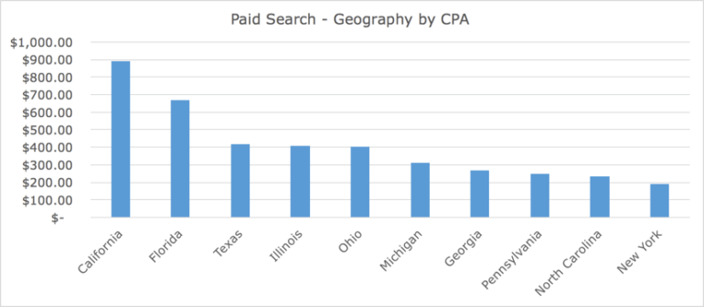 CPA by geography