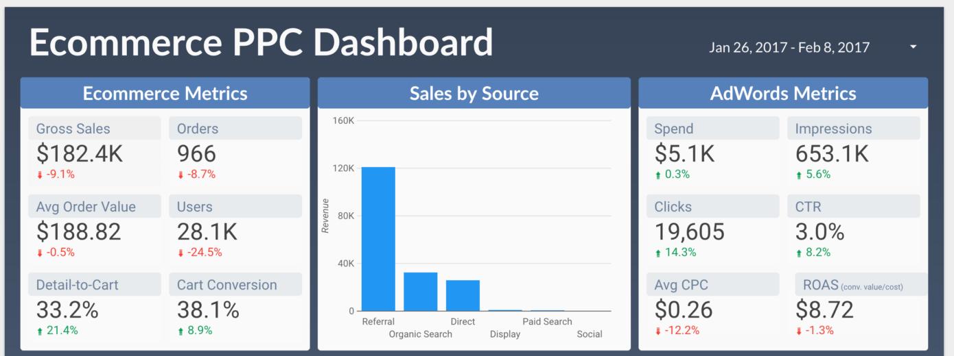 Custom ecommerce metrics dashboard