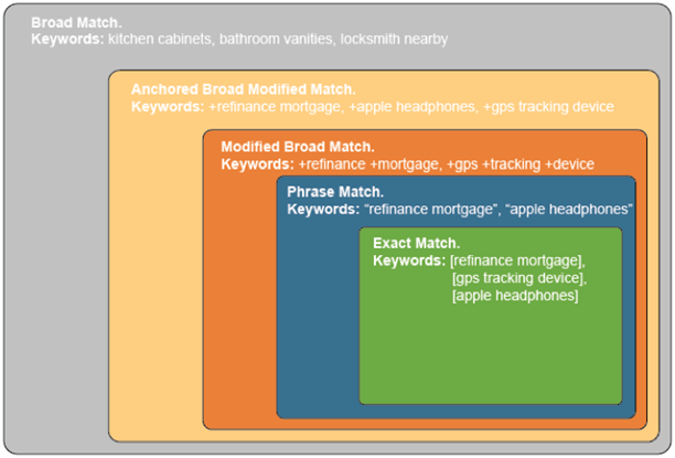 Different types of broad match keywords and other match types