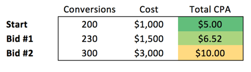 Conversions, cost and total CPA table