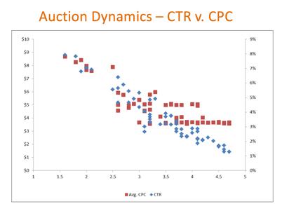 Auction Dynamics - CTR vs. CPC