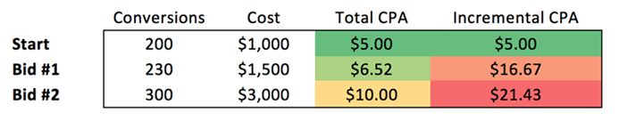 Incremental CPA table with conversions, cost and total CPA