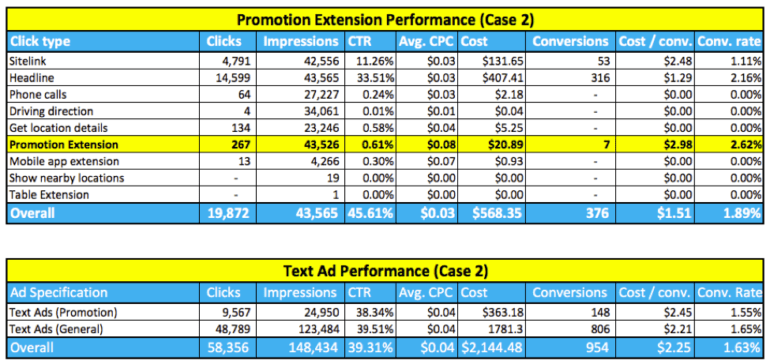 Case 2 promotion extension performance