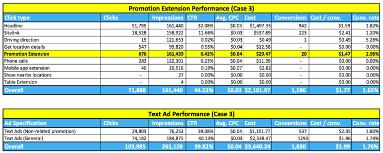 Case 3 promotion extension performance