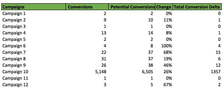 Potential conversions