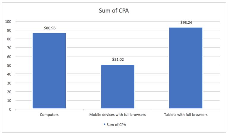 CPA data