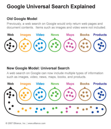 Google Universal Search explained