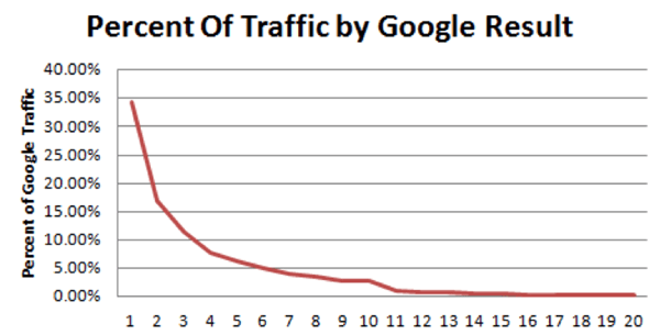 Percent of traffic by Google result
