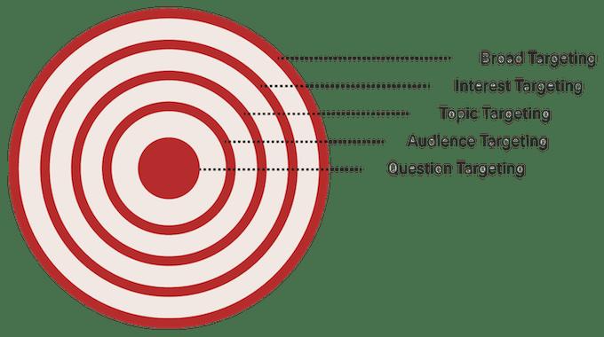 quora ads targeting options