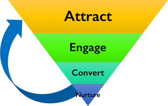 Attract, Engage, Convert and Nurture funnel