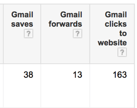 Gmail ad metrics - saves, forwards and clicks to website