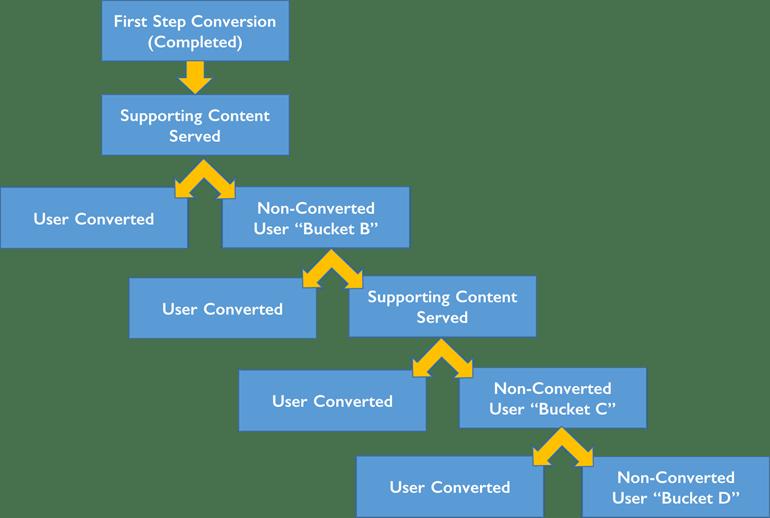 Lead nurturing funnel steps