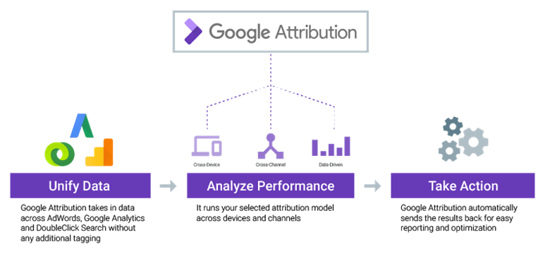 Google attribution overview