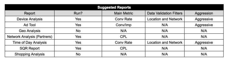 List of suggested PPC reports