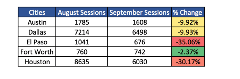 Change in sessions in Texas cities