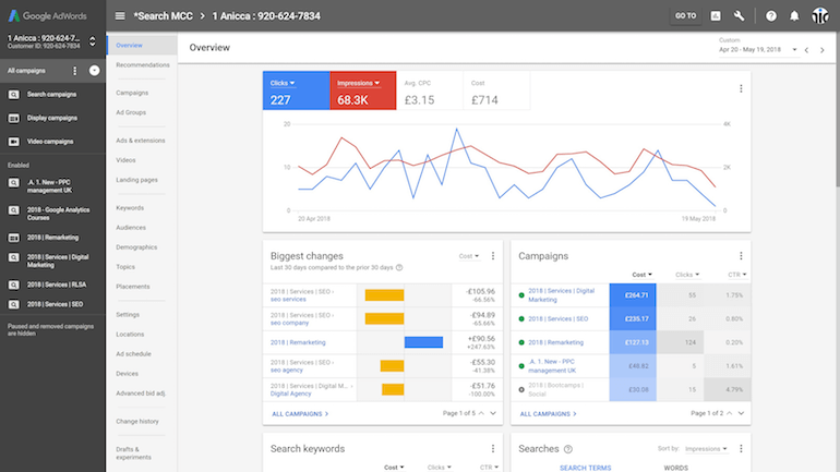 Google Ads dashboard overview