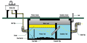 """Why you need """"GREASE TRAPS"""""""