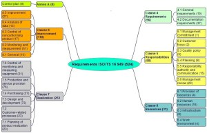 ISOTS 16949 requirements, ments and links