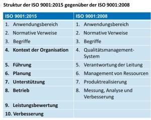 Die ISO 9001:2015 präsentiert sich in einer neuen Struktur, der so genannten High Level Structure © Grafik: TÜV Rheinland