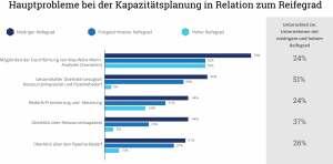 Hauptprobleme bei der Kapazitätsplanung in Relation zum Reifegrad © Grafik: Planview