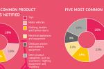 Vertrieb unsicherer Produkte über das Internet steigt nach wie vor