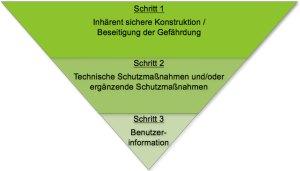 Grundsätzlich werden Maßnahmen gegen vorhandene Gefährdungen nach dem sogenannten Drei-Stufen-Verfahren bestimmt © Grafik: Ce-Con