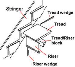 Staircase Parts Illustrated And Explained