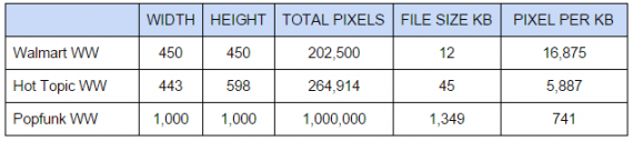 Walmart and Hot Topic do a good job of optimizing product images, as shown in this table. Popfunk is less effective at optimizing images. (Width and height measurements are pixels.)