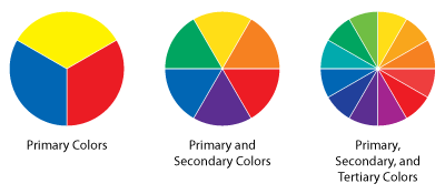 The primary, secondary, and tertiary color wheels.
